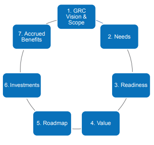Figure 2: Seven Steps to Business Value