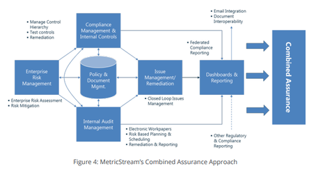Combined Assurance model