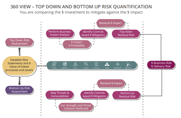 360 VIEW – TOP DOWN AND BOTTOM UP RISK QUANTIFICATION