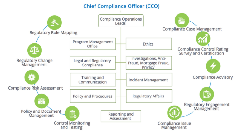 Integrated compliance management